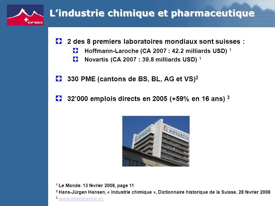 2 des 8 premiers laboratoires mondiaux sont suisses : Hoffmann-Laroche (CA 2007 : 42.2 milliards USD) 1 Novartis (CA 2007 : 39.8 milliards USD) 1 330 PME (cantons de BS, BL, AG et VS) 2 32000 emplois directs en 2005 (+59% en 16 ans) 3 1 Le Monde.