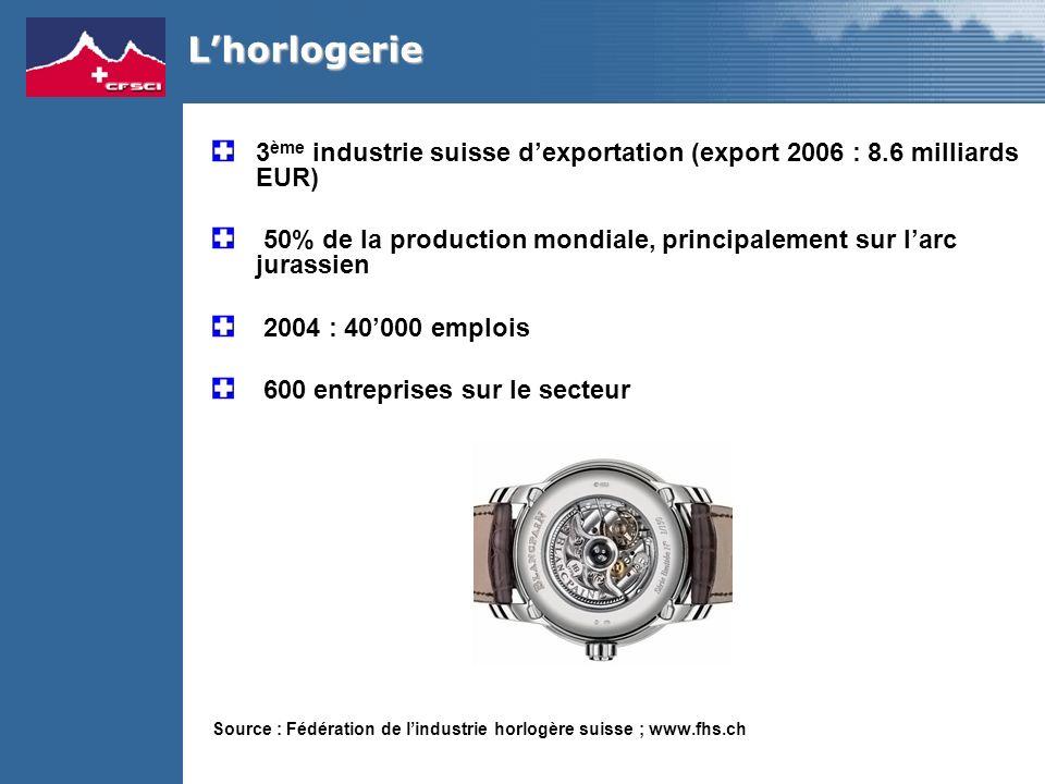 3 ème industrie suisse dexportation (export 2006 : 8.6 milliards EUR) 50% de la production mondiale, principalement sur larc jurassien 2004 : 40000 emplois 600 entreprises sur le secteur Source : Fédération de lindustrie horlogère suisse ; www.fhs.ch Lhorlogerie