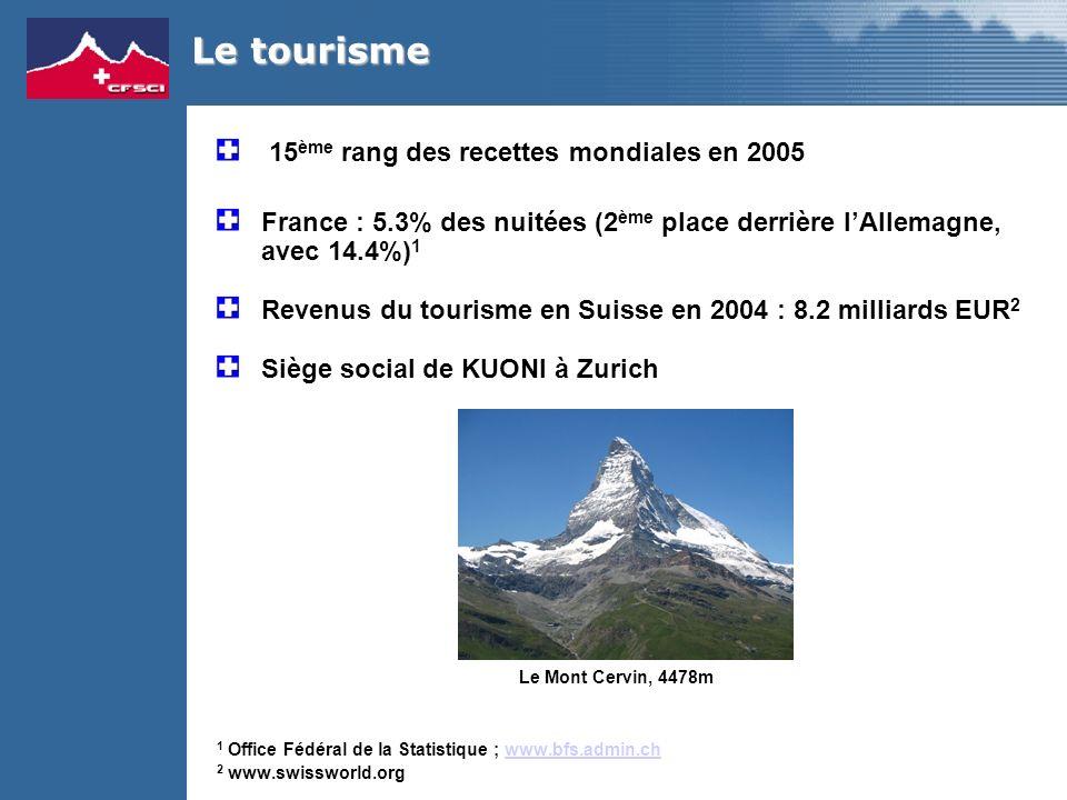 15 ème rang des recettes mondiales en 2005 France : 5.3% des nuitées (2 ème place derrière lAllemagne, avec 14.4%) 1 Revenus du tourisme en Suisse en 2004 : 8.2 milliards EUR 2 Siège social de KUONI à Zurich 1 Office Fédéral de la Statistique ; www.bfs.admin.chwww.bfs.admin.ch 2 www.swissworld.org Le tourisme Le Mont Cervin, 4478m