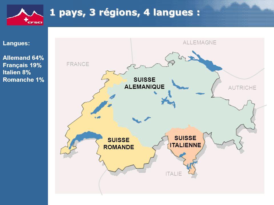 SUISSE ROMANDE SUISSE ALEMANIQUE SUISSE ITALIENNE Langues: Allemand 64% Français 19% Italien 8% Romanche 1% 1 pays, 3 régions, 4 langues : FRANCE ALLEMAGNE AUTRICHE ITALIE