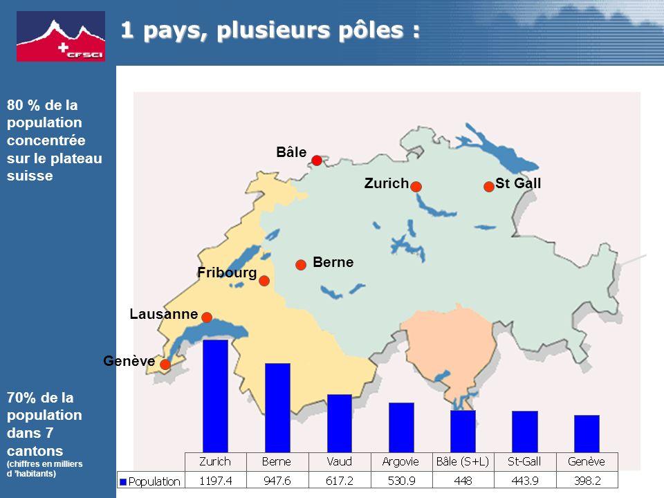 80 % de la population concentrée sur le plateau suisse 70% de la population dans 7 cantons (chiffres en milliers d habitants) 1 pays, plusieurs pôles : Genève Lausanne Berne Zurich Bâle St Gall Fribourg
