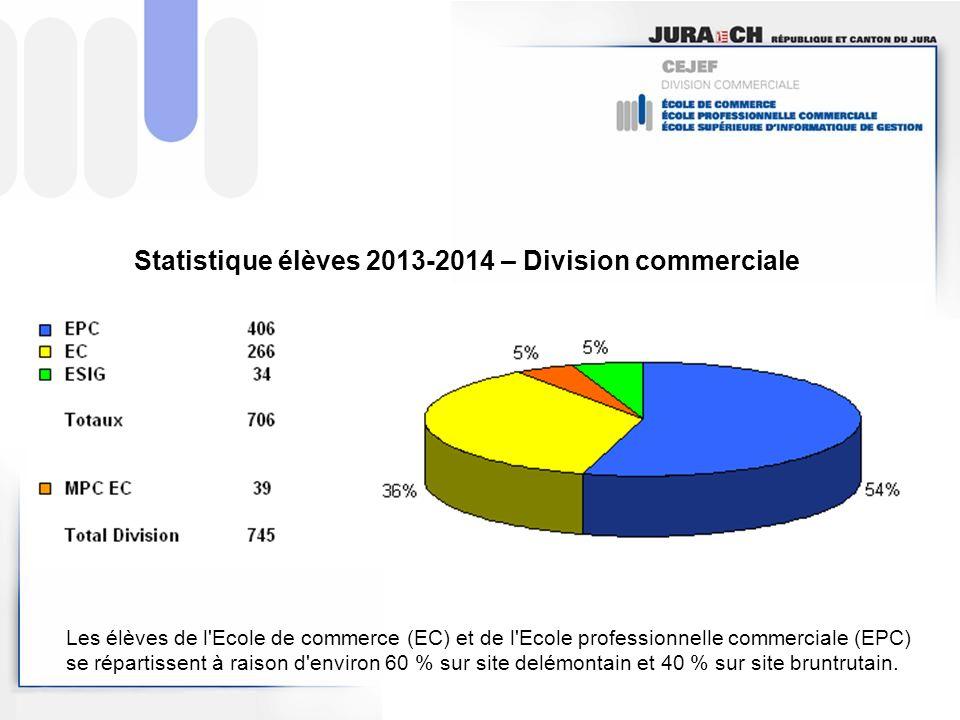 Statistique élèves 2013-2014 – Division commerciale Les élèves de l Ecole de commerce (EC) et de l Ecole professionnelle commerciale (EPC) se répartissent à raison d environ 60 % sur site delémontain et 40 % sur site bruntrutain.