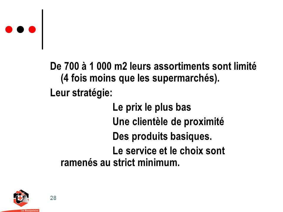 28 De 700 à 1 000 m2 leurs assortiments sont limité (4 fois moins que les supermarchés).