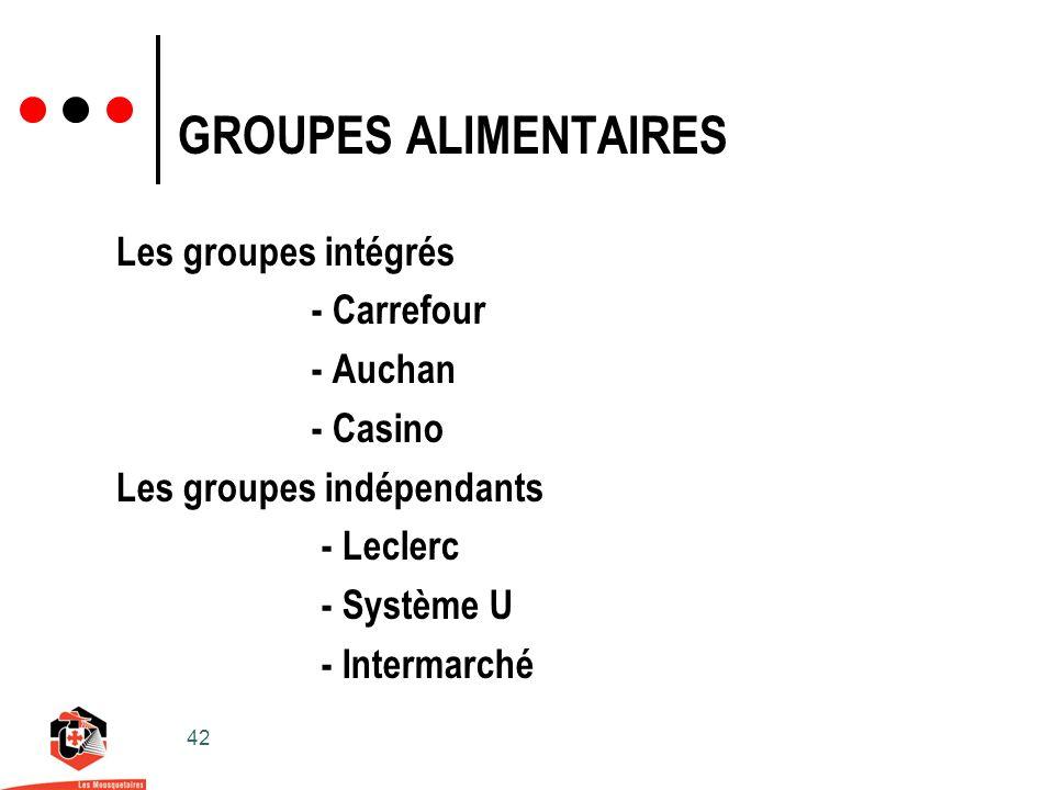 42 GROUPES ALIMENTAIRES Les groupes intégrés - Carrefour - Auchan - Casino Les groupes indépendants - Leclerc - Système U - Intermarché