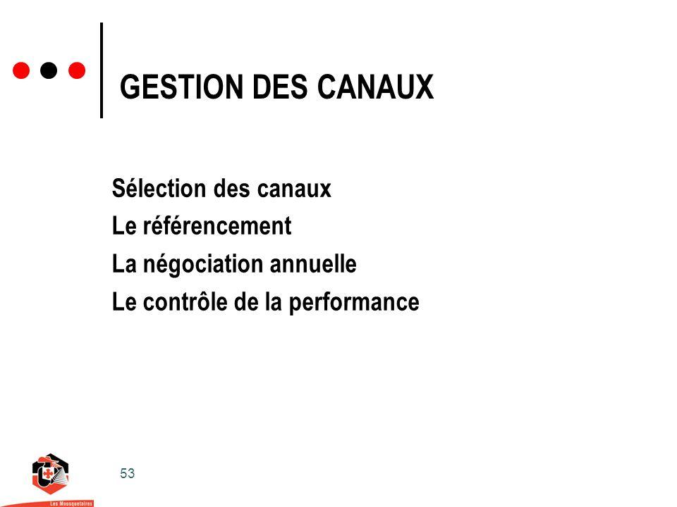 53 GESTION DES CANAUX Sélection des canaux Le référencement La négociation annuelle Le contrôle de la performance