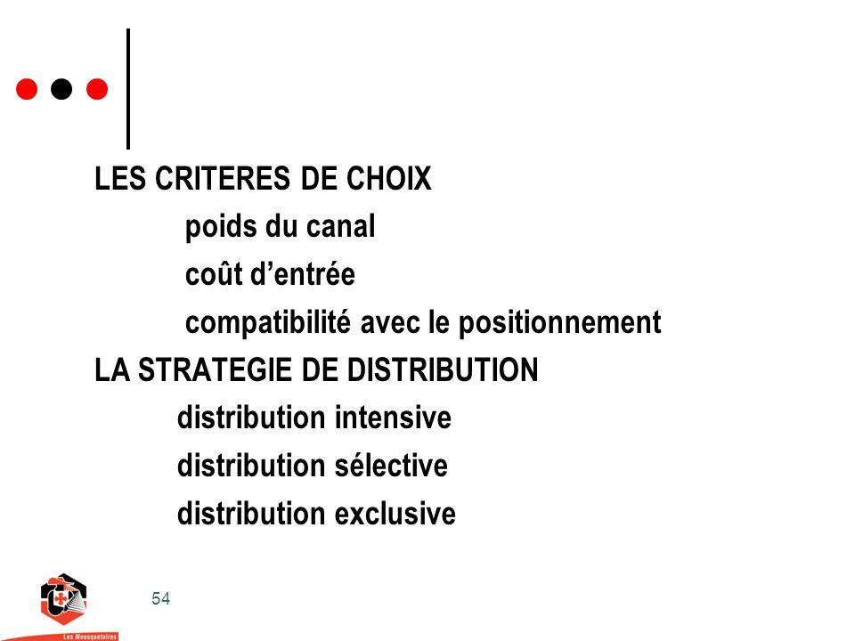54 LES CRITERES DE CHOIX poids du canal coût dentrée compatibilité avec le positionnement LA STRATEGIE DE DISTRIBUTION distribution intensive distribution sélective distribution exclusive