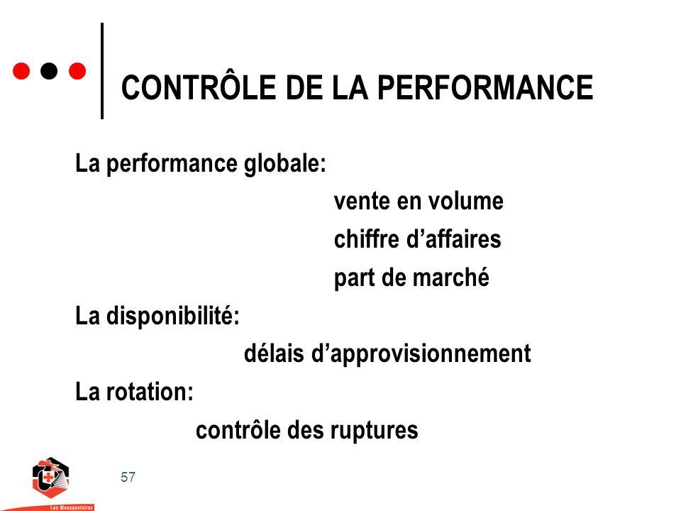 57 CONTRÔLE DE LA PERFORMANCE La performance globale: vente en volume chiffre daffaires part de marché La disponibilité: délais dapprovisionnement La rotation: contrôle des ruptures
