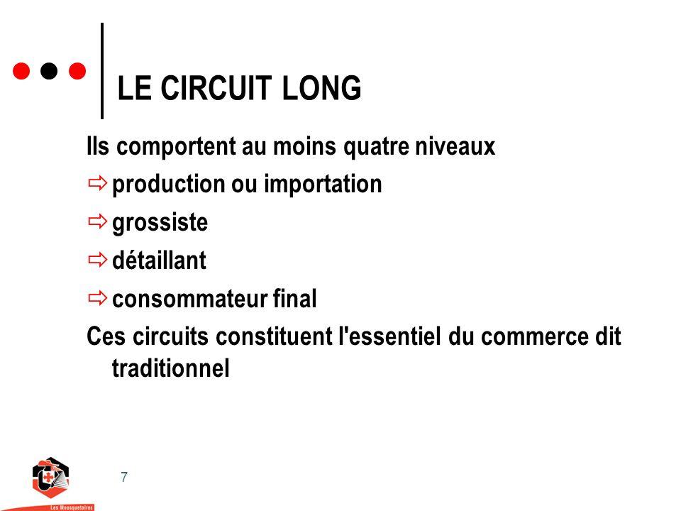 7 LE CIRCUIT LONG Ils comportent au moins quatre niveaux production ou importation grossiste détaillant consommateur final Ces circuits constituent l essentiel du commerce dit traditionnel