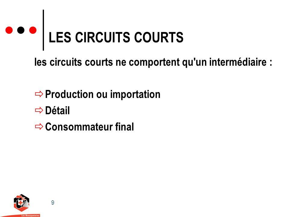 9 LES CIRCUITS COURTS les circuits courts ne comportent qu un intermédiaire : Production ou importation Détail Consommateur final