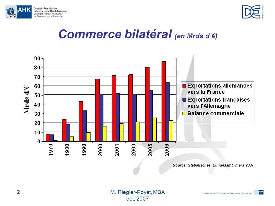 M. Riegler-Poyet, MBA oct. 2007 2 Commerce bilatéral (en Mrds d) Source: Statistisches Bundesamt, mars 2007