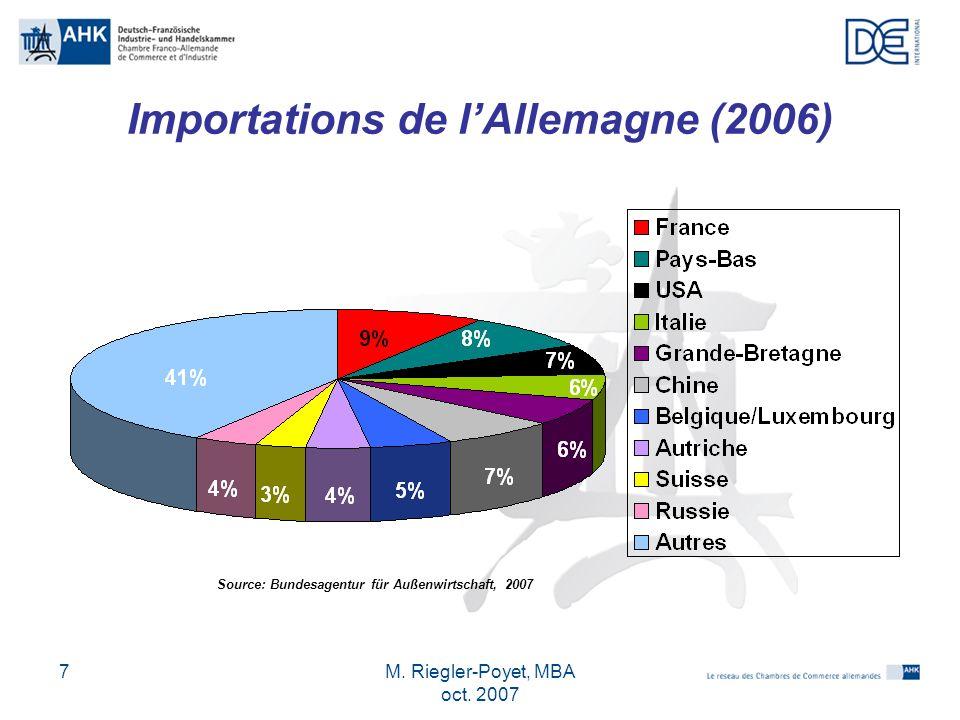 M. Riegler-Poyet, MBA oct. 2007 18 LUnion Européenne et ses langues