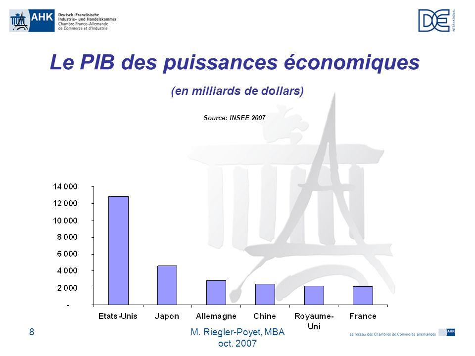 M.Riegler-Poyet, MBA oct.