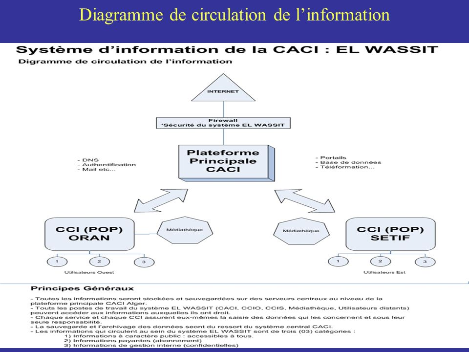 Diagramme de circulation de linformation