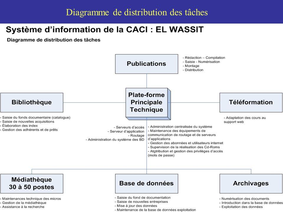 Diagramme de distribution des tâches