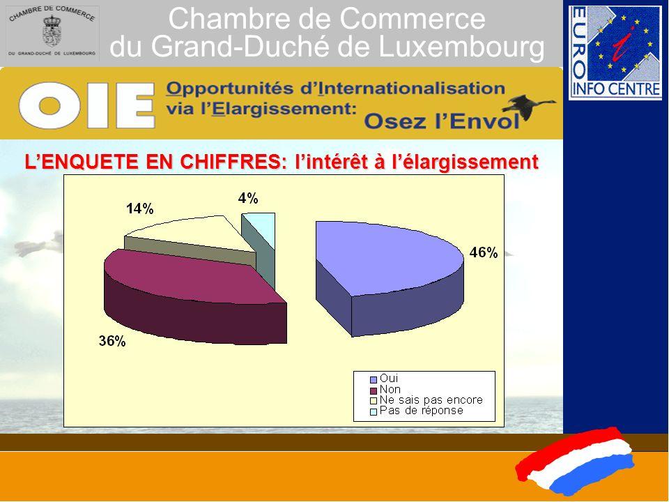 Chambre de Commerce du Grand-Duché de Luxembourg LES ACTIONS CONCRETES 3.