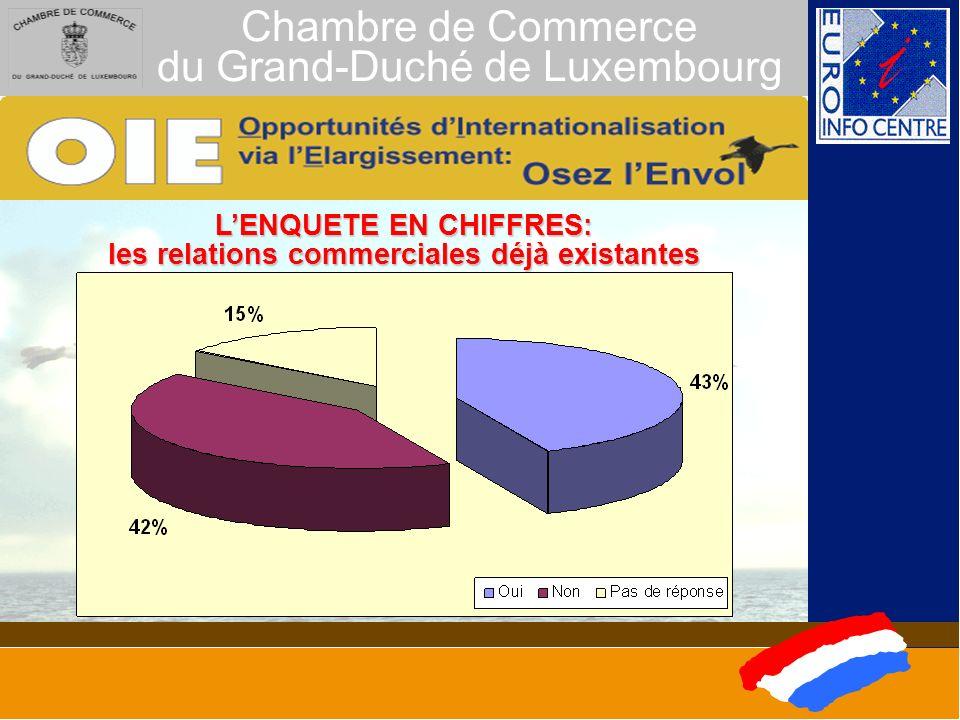 Chambre de Commerce du Grand-Duché de Luxembourg LENQUETE EN CHIFFRES: les relations commerciales déjà existantes