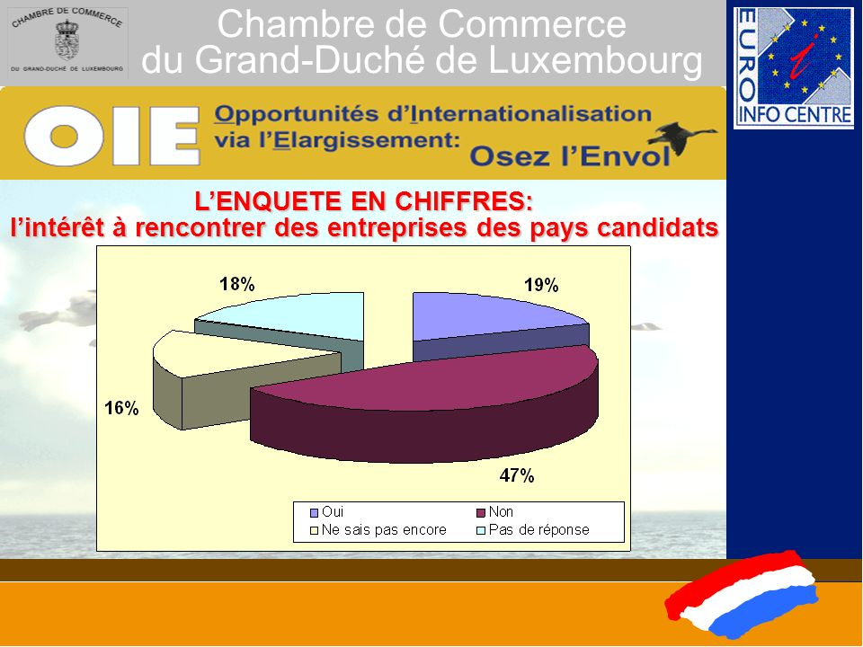 Chambre de Commerce du Grand-Duché de Luxembourg LENQUETE EN CHIFFRES: les motifs pour lexpansion des activités au-delà de lUE