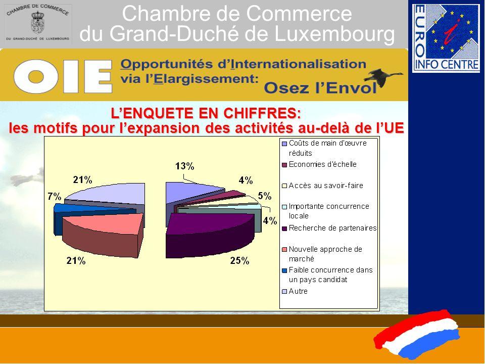 Chambre de Commerce du Grand-Duché de Luxembourg LENQUETE EN CHIFFRES: intérêt par pays