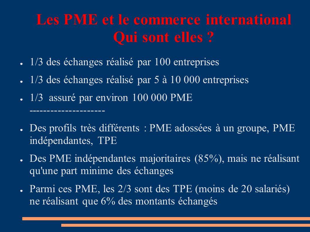 Les PME et le commerce international Qui sont elles .