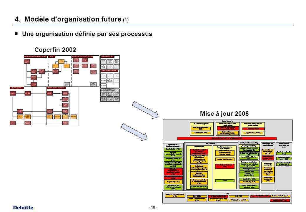 - 10 - Une organisation définie par ses processus 4. Modèle d'organisation future (1) Mise à jour 2008 Coperfin 2002