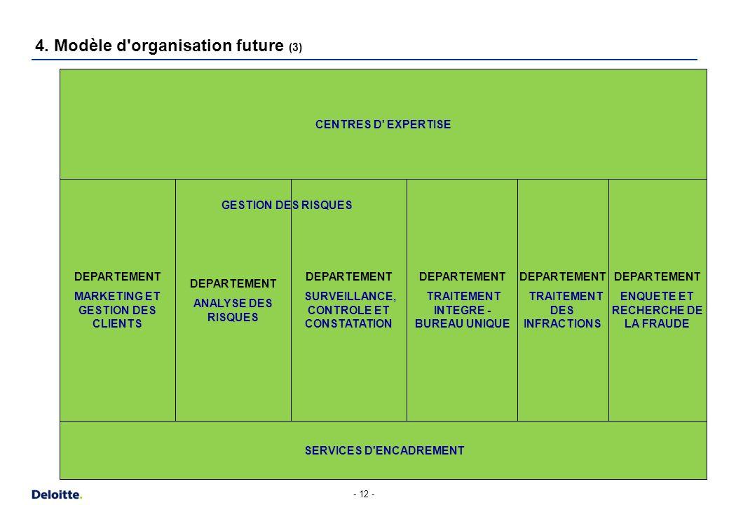 - 12 - 4. Modèle d'organisation future (3) DEPARTEMENT MARKETING ET GESTION DES CLIENTS DEPARTEMENT ANALYSE DES RISQUES DEPARTEMENT SURVEILLANCE, CONT