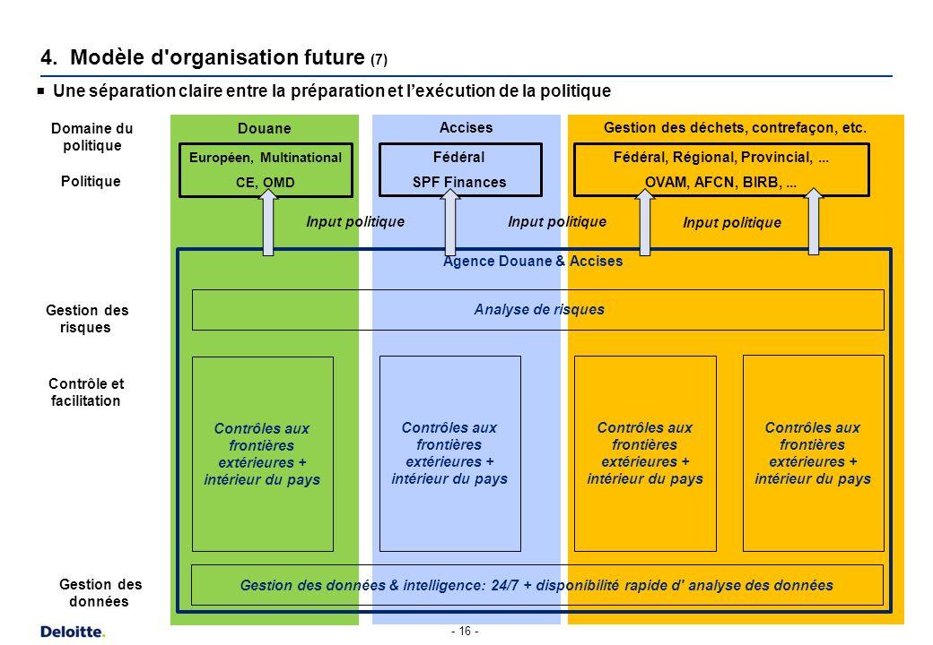 Gestion des déchets, contrefaçon, etc.Accises Douane Agence Douane & Accises Une séparation claire entre la préparation et lexécution de la politique
