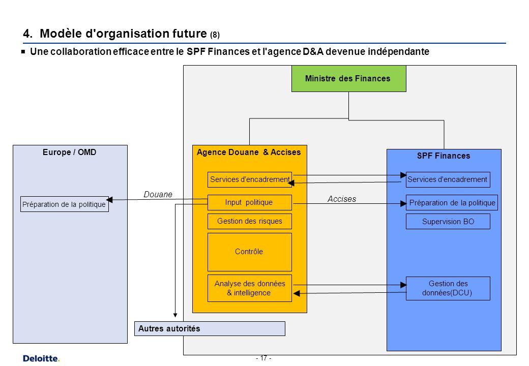 - 17 - Agence Douane & Accises SPF Finances Ministre des Finances Input politique Gestion des risques Contrôle Analyse des données & intelligence Gest