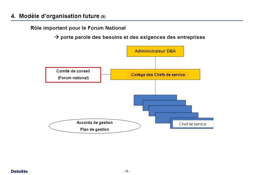 - 18 - 4. Modèle d'organisation future (9) Accords de gestion Plan de gestion Rôle important pour le Forum National porte parole des besoins et des ex