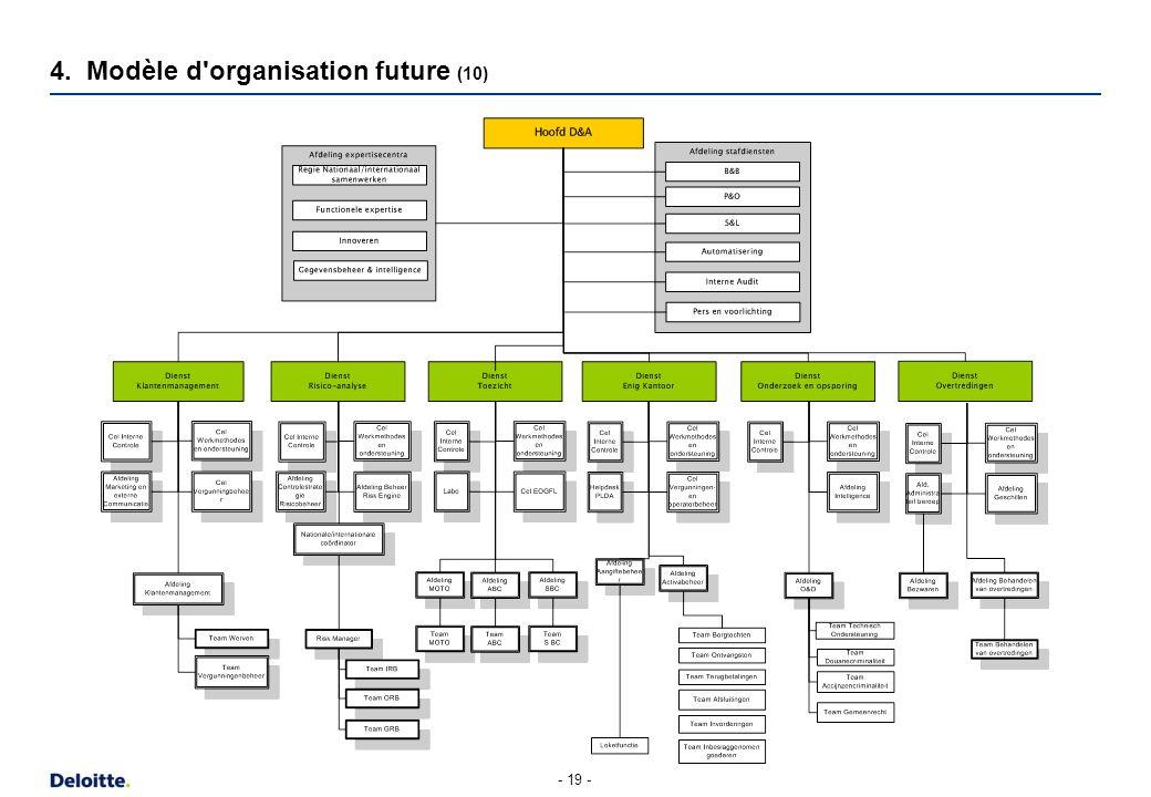 - 19 - 4. Modèle d'organisation future (10)