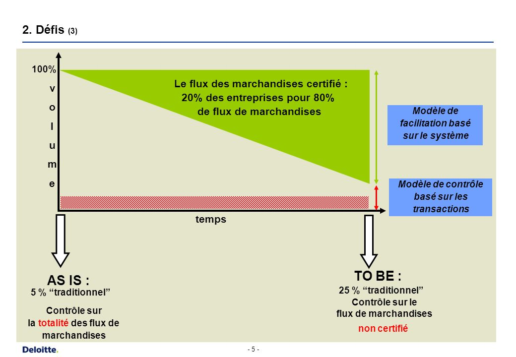 - 5 - 2. Défis (3) TO BE : 25 % traditionnel Contrôle sur le flux de marchandises non certifié Modèle de contrôle basé sur les transactions volumevolu
