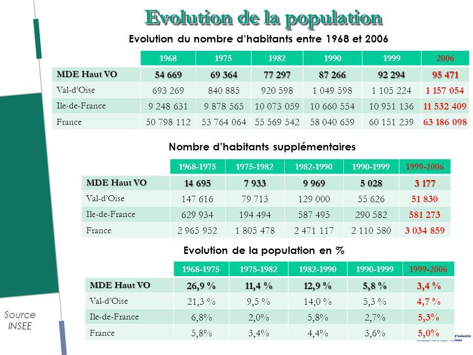 10 Evolution de la population 196819751982199019992006 MDE Haut VO 54 669 69 364 77 297 87 266 92 294 95 471 Val-dOise 693 269840 885920 5981 049 5981 105 2241 157 054 Ile-de-France 9 248 6319 878 56510 073 05910 660 55410 951 13611 532 409 France 50 798 11253 764 06455 569 54258 040 65960 151 23963 186 098 Evolution du nombre dhabitants entre 1968 et 2006 Nombre dhabitants supplémentaires 1968-19751975-19821982-19901990-19991999-2006 MDE Haut VO 14 695 7 933 9 969 5 028 3 177 Val-dOise 147 61679 713129 00055 62651 830 Ile-de-France 629 934194 494587 495290 582581 273 France 2 965 9521 805 4782 471 1172 110 5803 034 859 Evolution de la population en % Source INSEE 1968-19751975-19821982-19901990-19991999-2006 MDE Haut VO 26,9 % 11,4 % 12,9 % 5,8 % 3,4 % Val-dOise 21,3 %9,5 %14,0 %5,3 %4,7 % Ile-de-France 6,8%2,0%5,8%2,7%5,3% France 5,8%3,4%4,4%3,6%5,0%