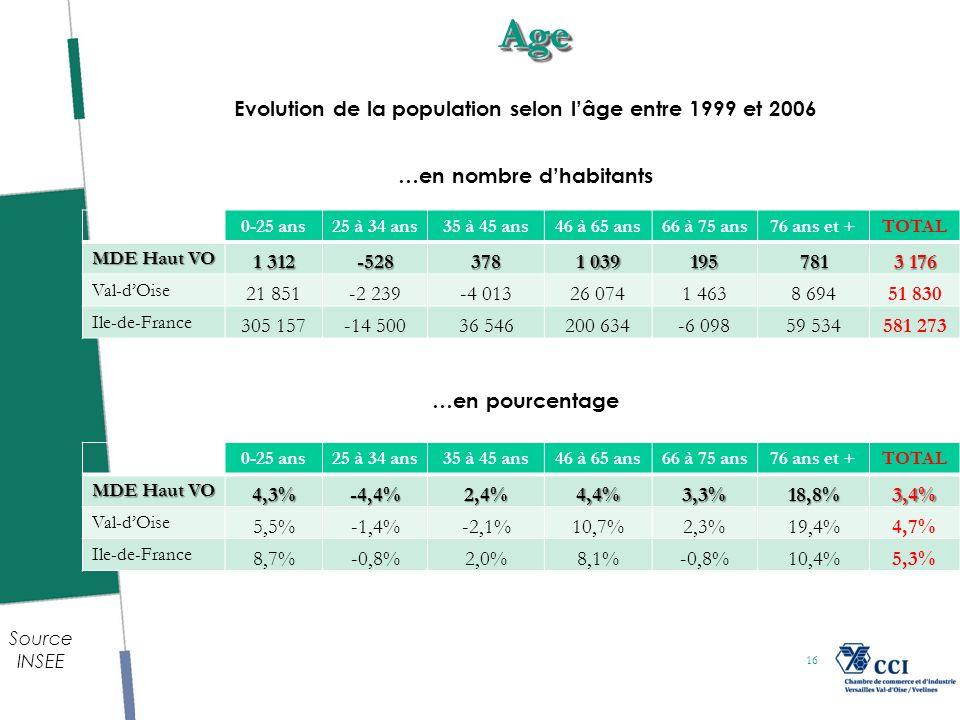 16AgeAge Source INSEE Evolution de la population selon lâge entre 1999 et 2006 0-25 ans25 à 34 ans35 à 45 ans46 à 65 ans66 à 75 ans76 ans et +TOTAL MDE Haut VO 4,3%-4,4%2,4%4,4%3,3%18,8%3,4% Val-dOise 5,5%-1,4%-2,1%10,7%2,3%19,4%4,7% Ile-de-France 8,7%-0,8%2,0%8,1%-0,8%10,4%5,3% 0-25 ans25 à 34 ans35 à 45 ans46 à 65 ans66 à 75 ans76 ans et +TOTAL MDE Haut VO 1 312 -528378 1 039 195781 3 176 Val-dOise 21 851-2 239-4 01326 0741 4638 69451 830 Ile-de-France 305 157-14 50036 546200 634-6 09859 534581 273 …en pourcentage …en nombre dhabitants