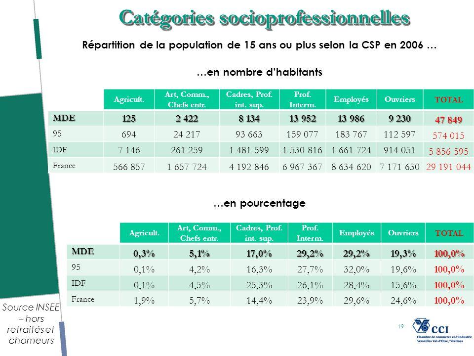 19 Catégories socioprofessionnelles Agricult. Art, Comm., Chefs entr.
