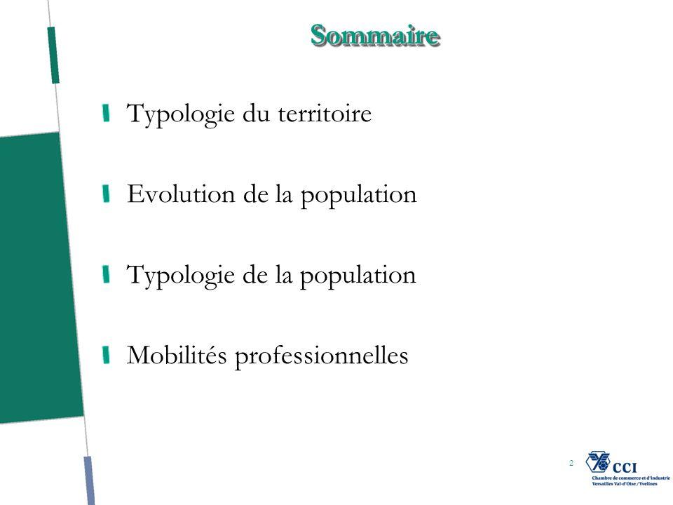 SommaireSommaire Typologie du territoire Evolution de la population Typologie de la population Mobilités professionnelles 2