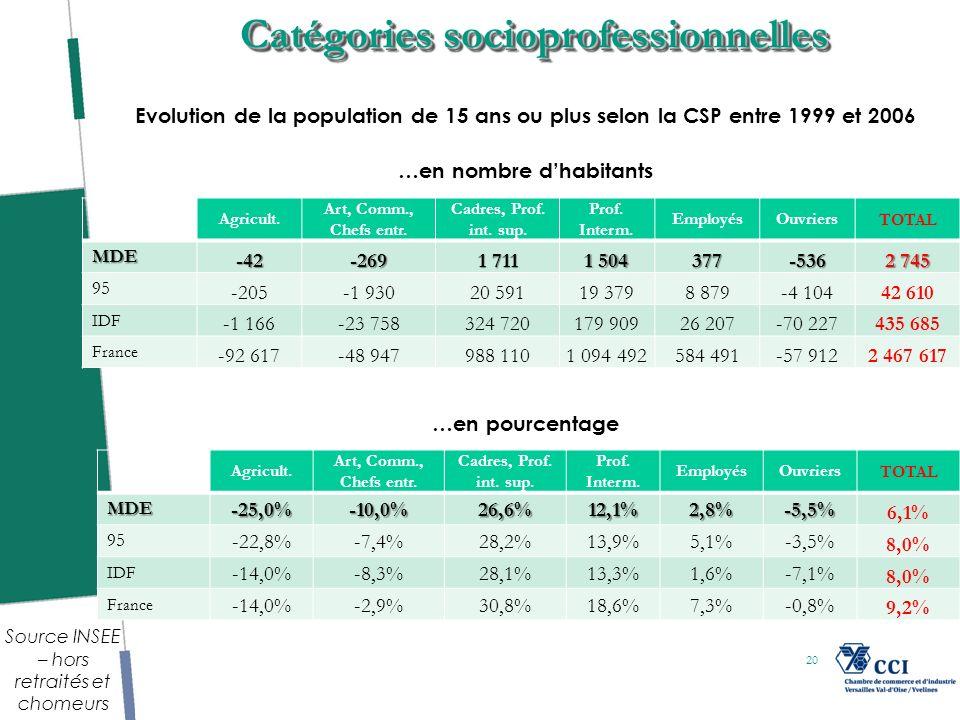 20 Catégories socioprofessionnelles Evolution de la population de 15 ans ou plus selon la CSP entre 1999 et 2006 Agricult.