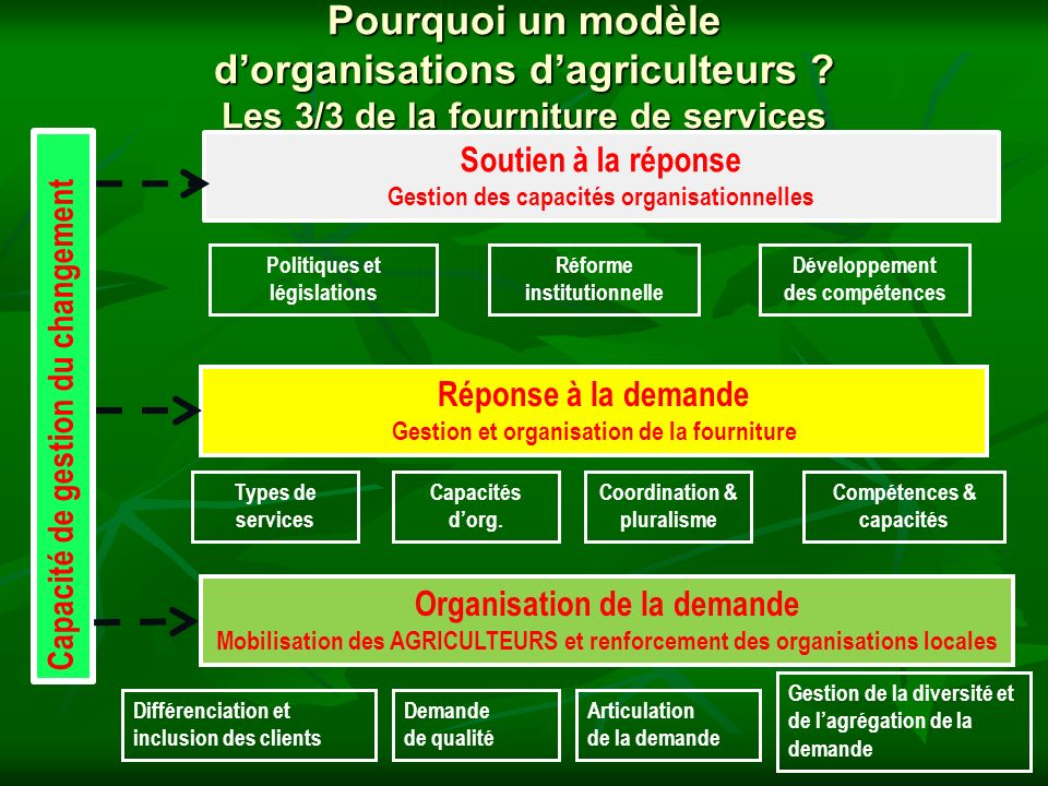 Pourquoi un modèle dorganisations dagriculteurs ? Les 3/3 de la fourniture de services Organisation de la demande Mobilisation des AGRICULTEURS et ren