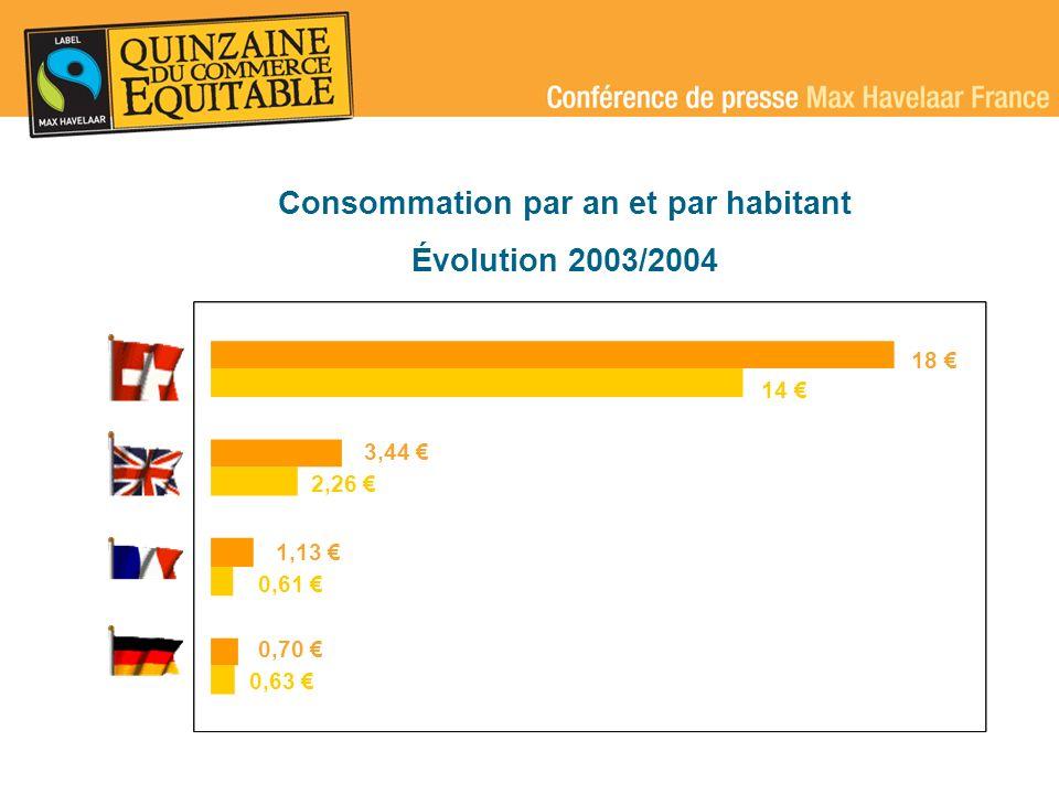 1 000 acteurs économiques agréés (exportateurs/importateurs/marques) 74 marques en France avec 414 produits labellisés (51 marques proposant 300 produits labellisés en 2003)
