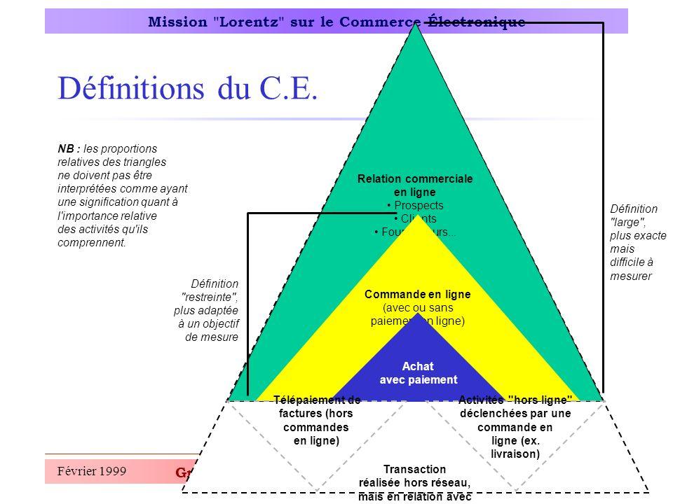 Groupe Chiffres, Tendances, Perspectives Mission Lorentz sur le Commerce Électronique Février 19996 Données de cadrage (1)