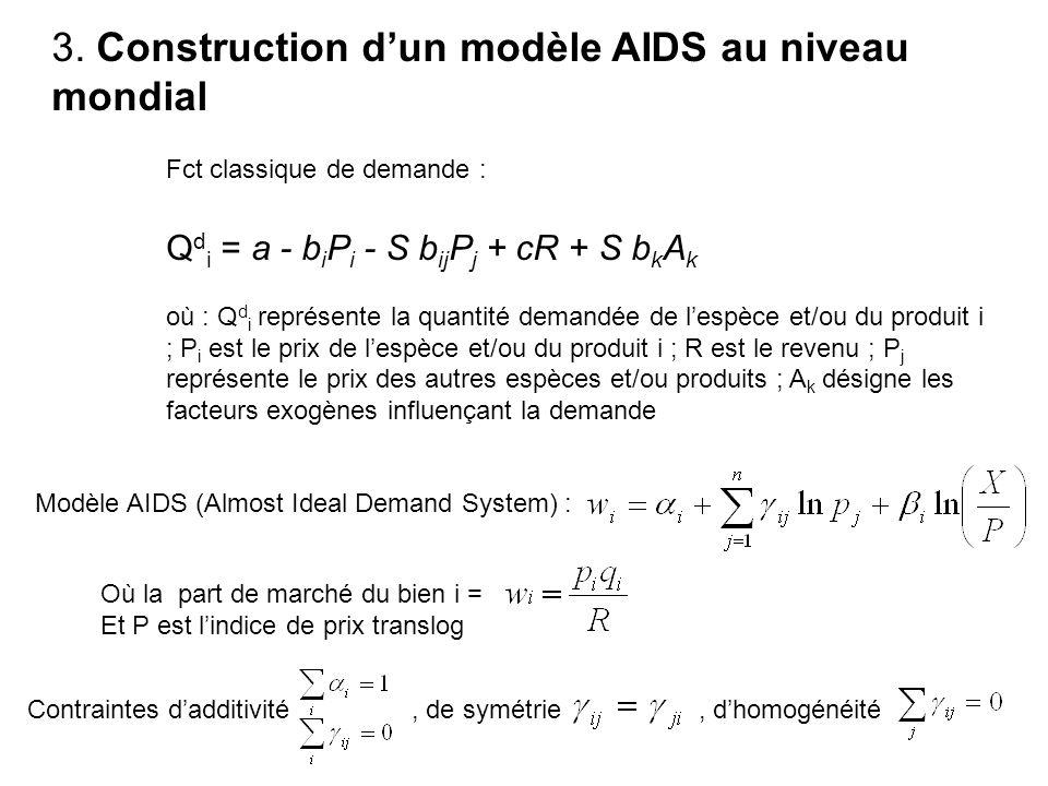 3. Construction dun modèle AIDS au niveau mondial Fct classique de demande : Q d i = a - b i P i - S b ij P j + cR + S b k A k où : Q d i représente l