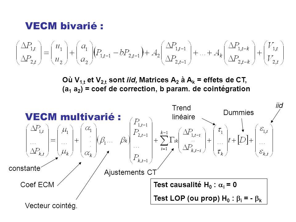 VECM bivarié : VECM multivarié : Où V 1,t et V 2,t sont iid, Matrices A 2 à A k = effets de CT, (a 1 a 2 ) = coef de correction, b param. de cointégra
