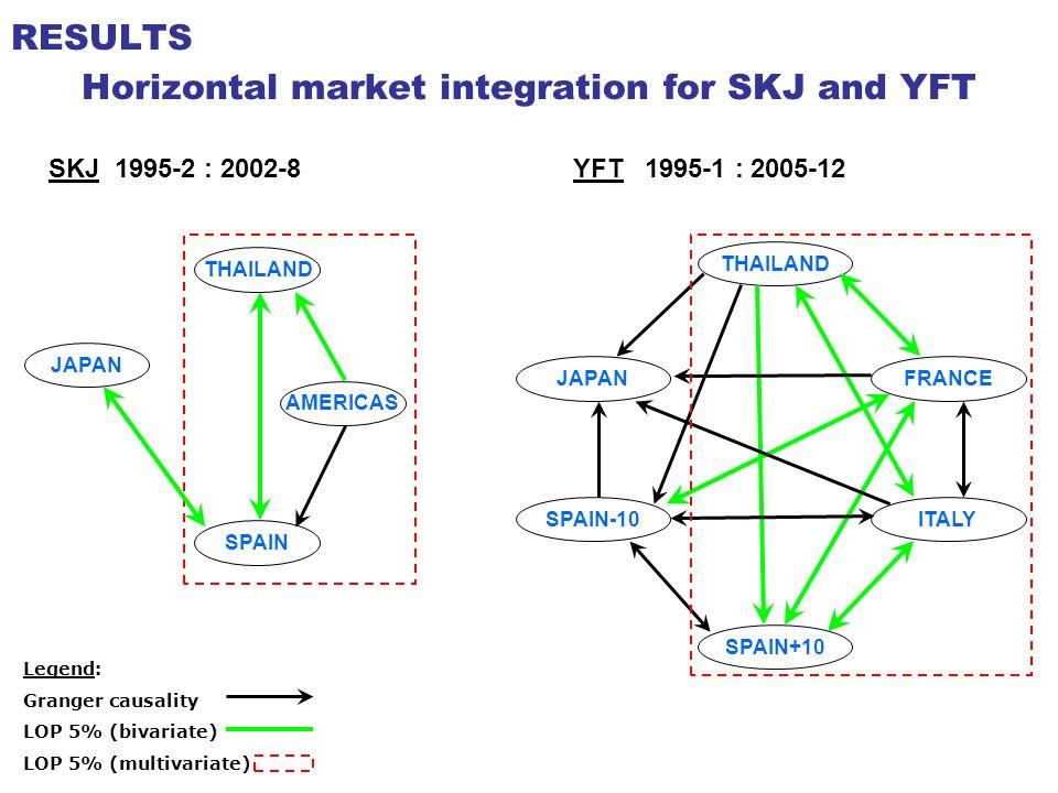 Market integration for raw SKJ and YFT together THAILAND SPAIN ITALYFRANCE SJYF SJYF Legend: Granger causality LOP 5% (bivariate) LOP 5% (multivariate) SKJ and YFT 1995-1 : 2005-12