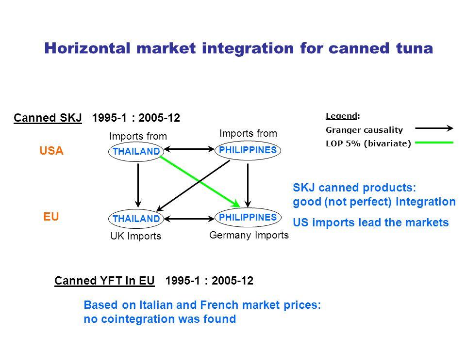 Vertical market integration for canned tuna YFT in brine, Retail + Industry margin - France YFT in brine, Spain exp.