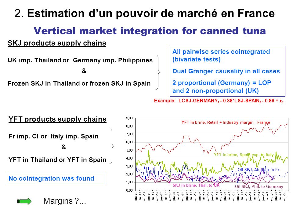 Vertical market integration for canned tuna YFT in brine, Retail + Industry margin - France YFT in brine, Spain exp. to Italy Oil SKJ, Phil. to German