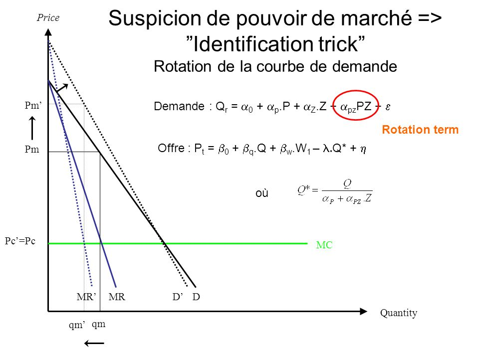Suspicion de pouvoir de marché => Identification trick Rotation de la courbe de demande qm MC Pm DMR Quantity Price DMR Pc Pm qm Pc= Demande : Q r = 0