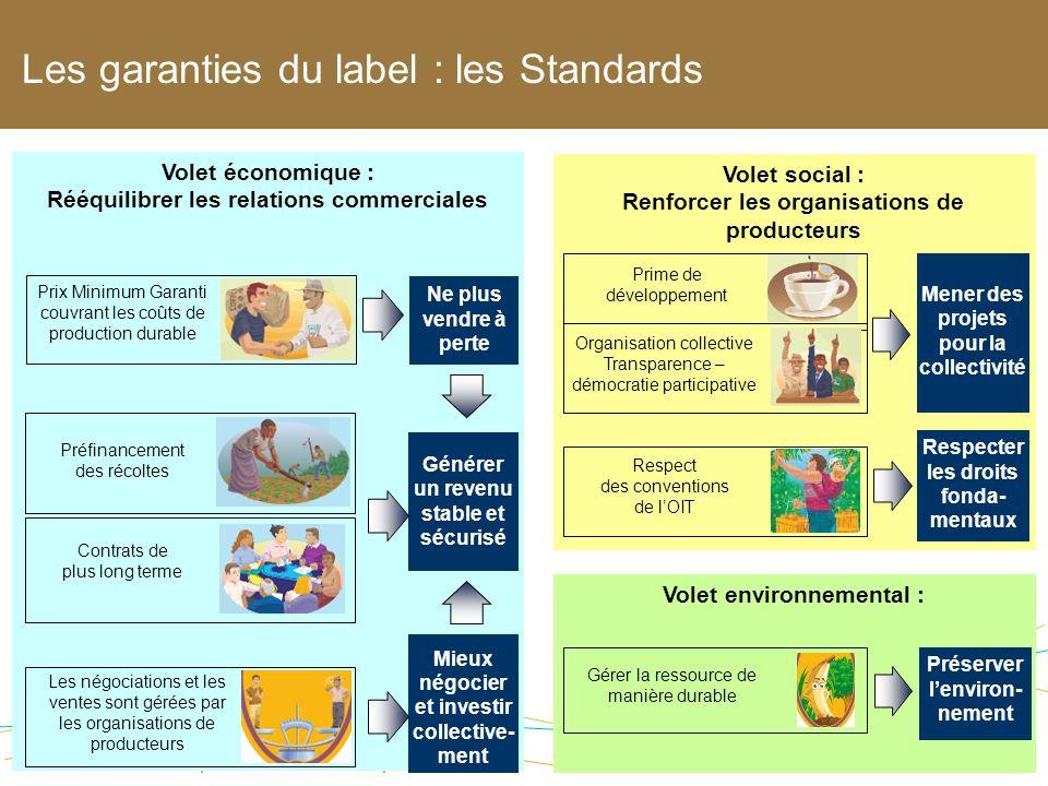 Max Havelaar France Volet économique : Rééquilibrer les relations commerciales Les négociations et les ventes sont gérées par les organisations de pro