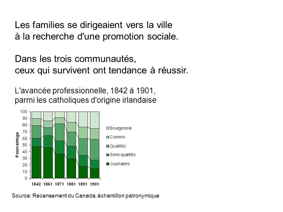L avancée professionnelle, 1842 à 1901, parmi les catholiques d origine irlandaise Source: Recensement du Canada, échantillon patronymique Les families se dirigeaient vers la ville à la recherche d une promotion sociale.