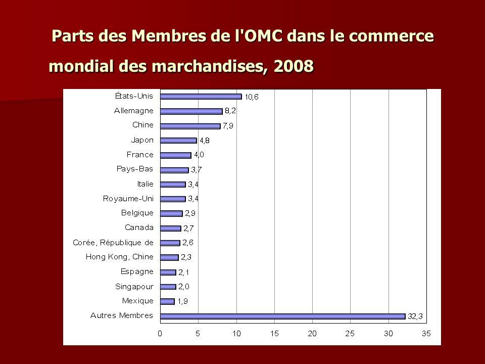 Parts des Membres de l'OMC dans le commerce mondial des marchandises, 2008