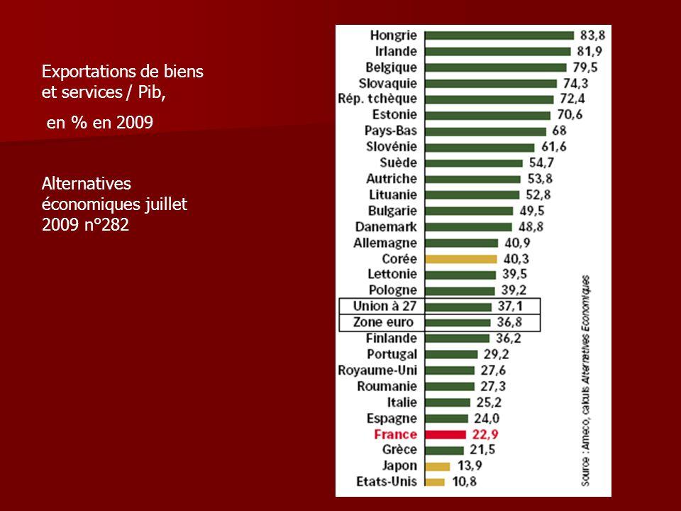 Exportations de biens et services / Pib, en % en 2009 Alternatives économiques juillet 2009 n°282
