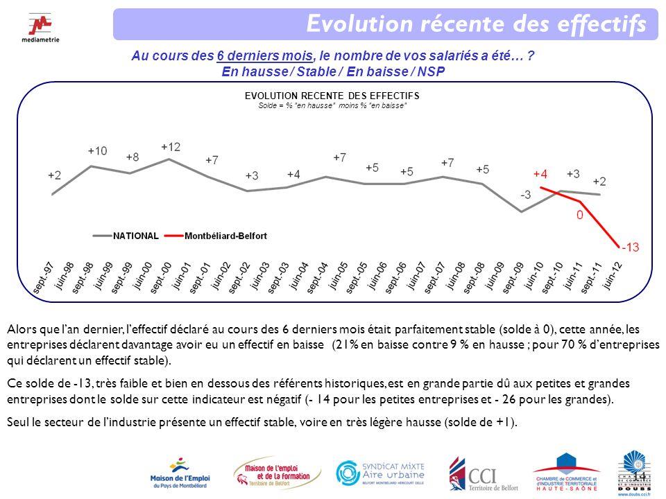 14 EVOLUTION RECENTE DES EFFECTIFS Solde = % en hausse moins % en baisse Evolution récente des effectifs Au cours des 6 derniers mois, le nombre de vos salariés a été… .