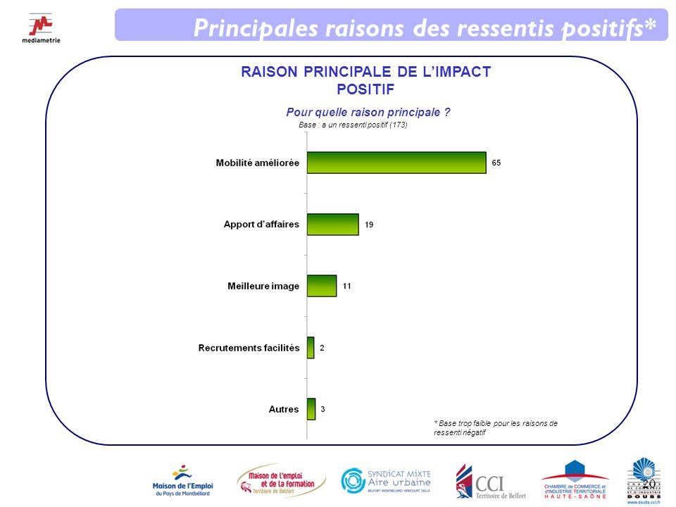 20 Principales raisons des ressentis positifs* RAISON PRINCIPALE DE LIMPACT POSITIF Pour quelle raison principale .